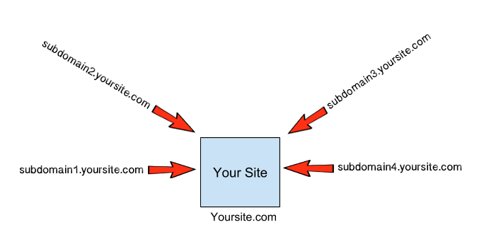 Using subdomains to game Google