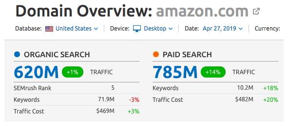 Amazon SEO Statistics